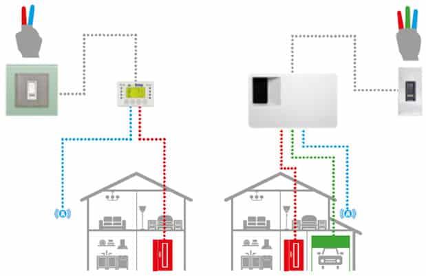 Schemat działania systemu ekey home