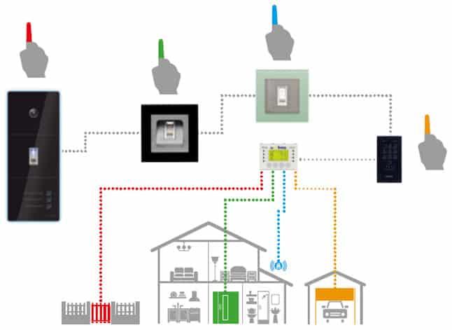 schemat działania systemu ekey multi