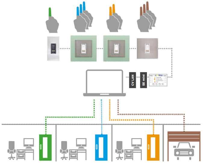 Schemat działania systemu ekey net