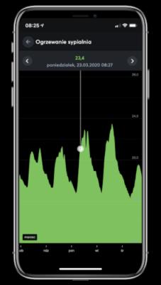 Sterowanie ogrzewaniem aplikacja Loxone